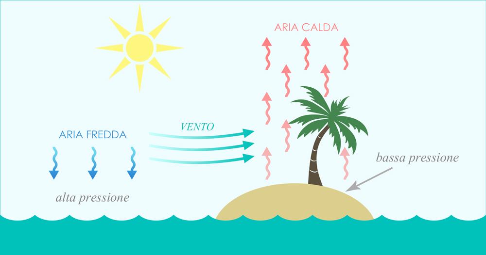 formazione vento termico