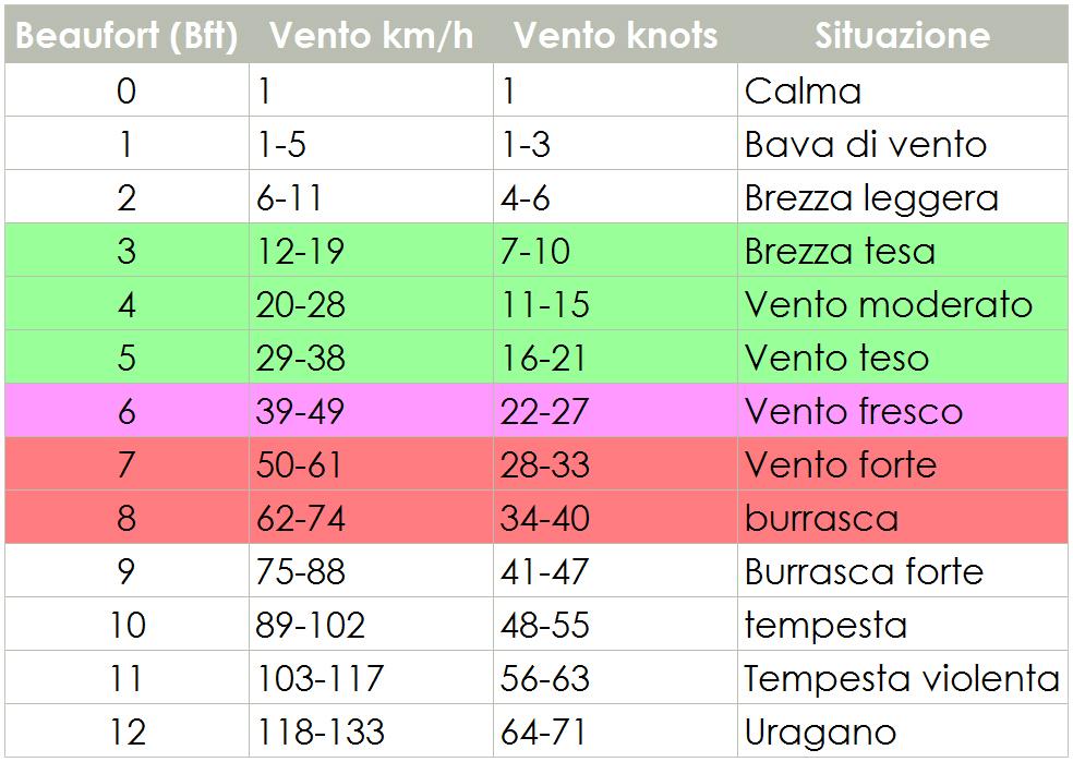 tabella conversione vento